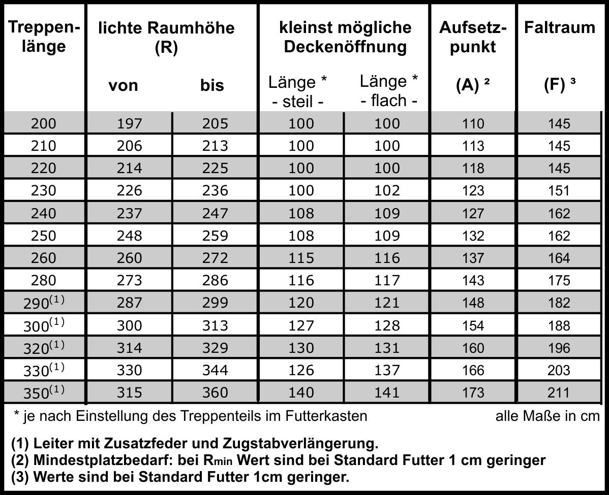 Großzügig Platz Wert Tabelle Galerie - FORTSETZUNG ARBEITSBLATT ...